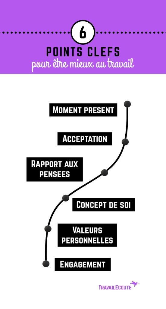 6 points clefs pour être mieux au travail : moment présent, acceptation, rapport aux pensées, concept de soi, valeurs personnelles, engagement.